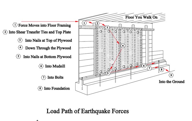 Load path of earthquake forces from floor to foundation