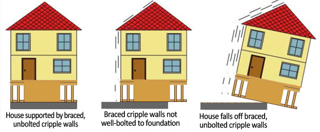 House with plywood shear walls that are not bolted to the foundation is shaken off the foundation by earthquake force. A seismic retrofit must include foundation bolts.